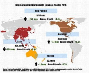 Continued Growth for International Visitor Arrivals into Asia Pacific