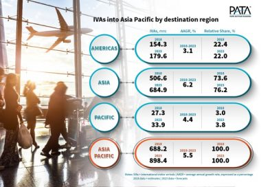Asia Pacific to Welcome 900 Million International Visitor Arrivals in 2023